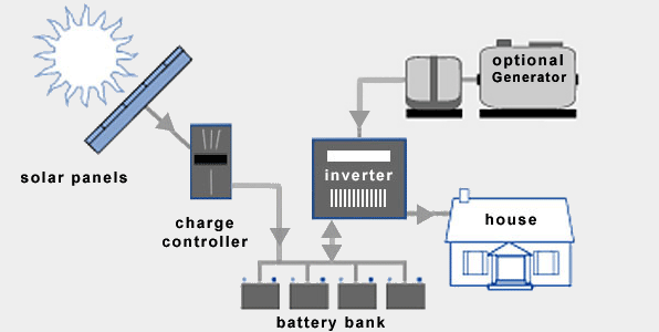 Converting Existing Inverter And Battery Into Solar Power
