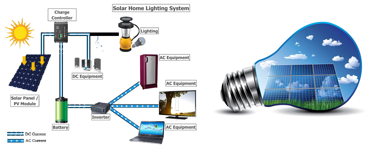 solar home lighting system Dealer In karaikal | solar home lighting ...